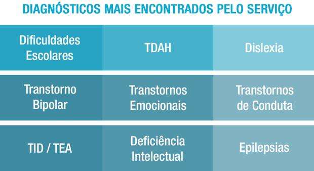 tabela-diagnosticos1